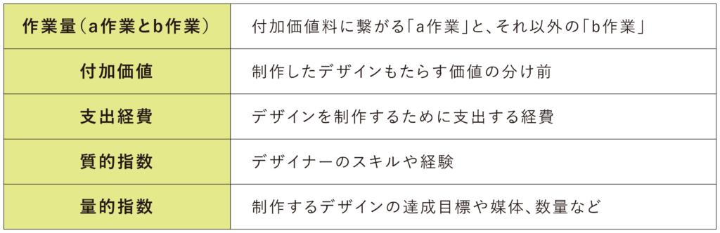 blog_20201209_image_デザイナー料金について_表